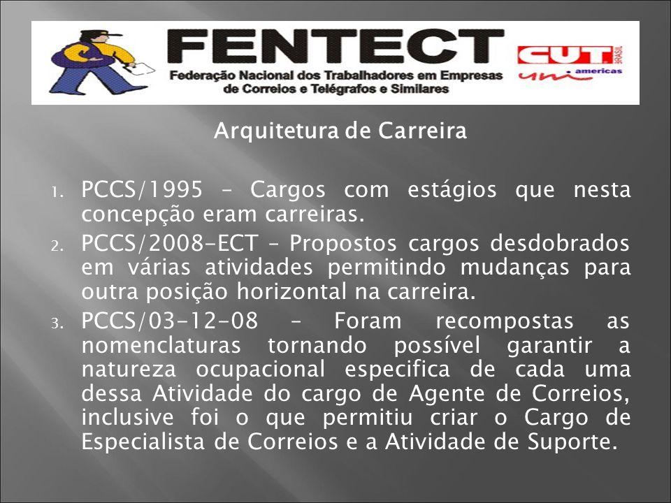Arquitetura de Carreira 1. PCCS/1995 – Cargos com estágios que nesta concepção eram carreiras. 2. PCCS/2008-ECT – Propostos cargos desdobrados em vári