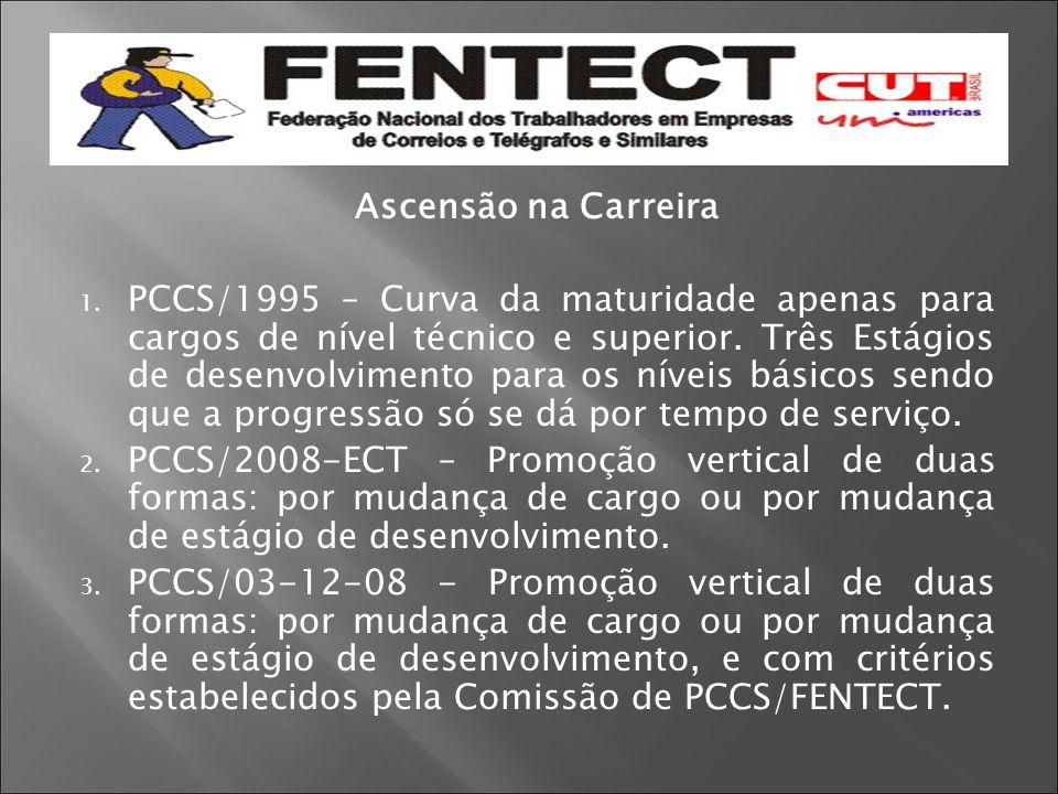 Ascensão na Carreira 1. PCCS/1995 – Curva da maturidade apenas para cargos de nível técnico e superior. Três Estágios de desenvolvimento para os nívei