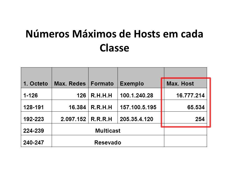 Números Máximos de Hosts em cada Classe 1. OctetoMax. RedesFormatoExemploMax. Host 1-126126R.H.H.H100.1.240.2816.777.214 128-19116.384R.R.H.H157.100.5