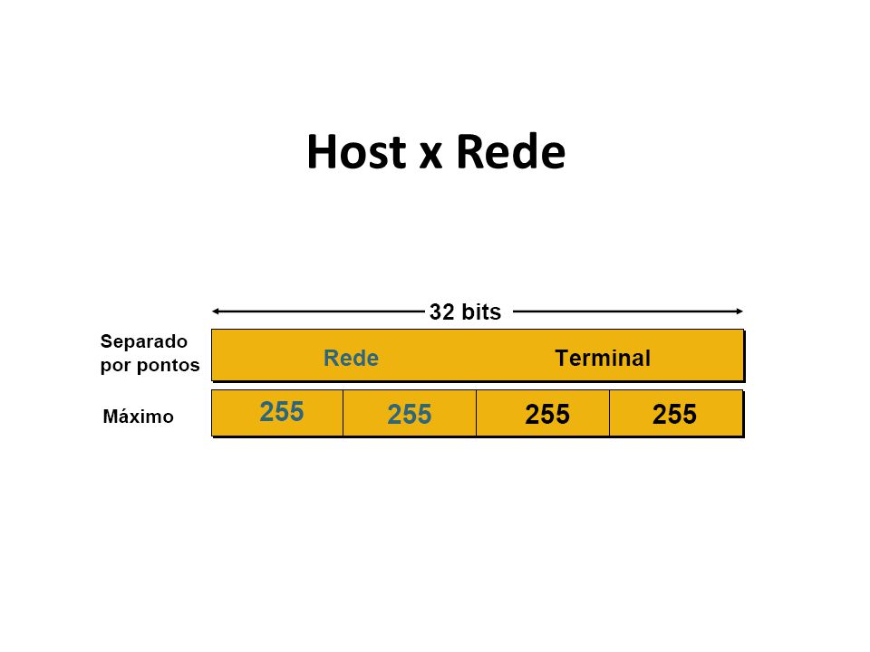 Host x Rede