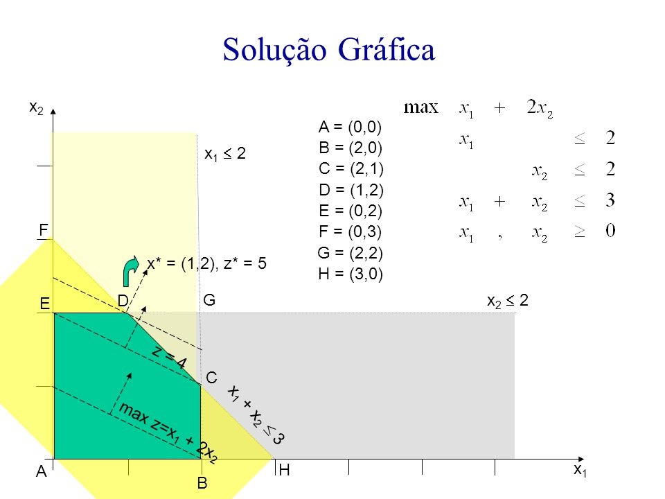 Solução Gráfica x1x1 x2x2 x 2  2 x 1  2 x 1 + x 2  3 A B C D E F G A = (0,0) B = (2,0) C = (2,1) D = (1,2) E = (0,2) F = (0,3) G = (2,2) H = (3,0)