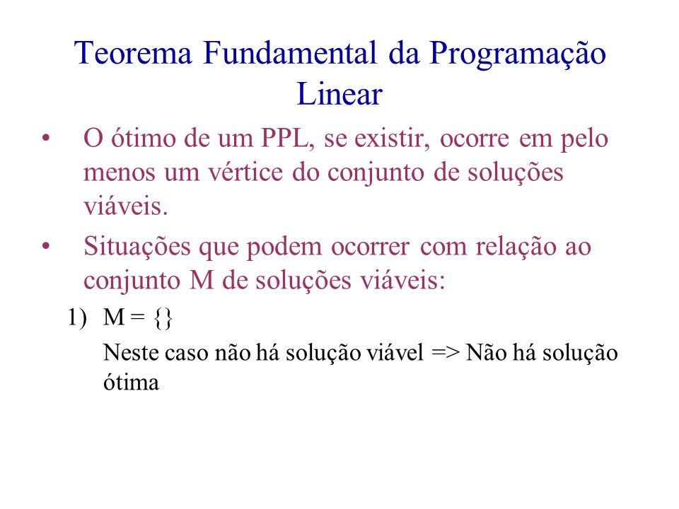 Teorema Fundamental da Programação Linear O ótimo de um PPL, se existir, ocorre em pelo menos um vértice do conjunto de soluções viáveis. Situações qu