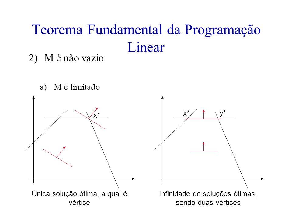 Teorema Fundamental da Programação Linear 2)M é não vazio a)M é limitado Única solução ótima, a qual é vértice Infinidade de soluções ótimas, sendo du