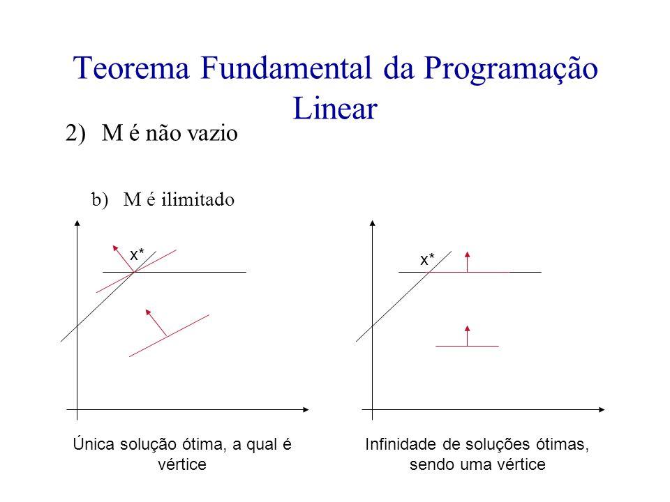 Teorema Fundamental da Programação Linear 2)M é não vazio b)M é ilimitado Única solução ótima, a qual é vértice Infinidade de soluções ótimas, sendo uma vértice x*