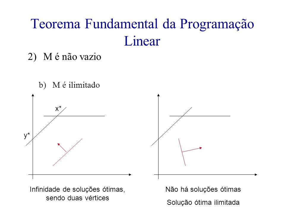 Teorema Fundamental da Programação Linear 2)M é não vazio b)M é ilimitado Infinidade de soluções ótimas, sendo duas vértices Não há soluções ótimas Solução ótima ilimitada x* y*