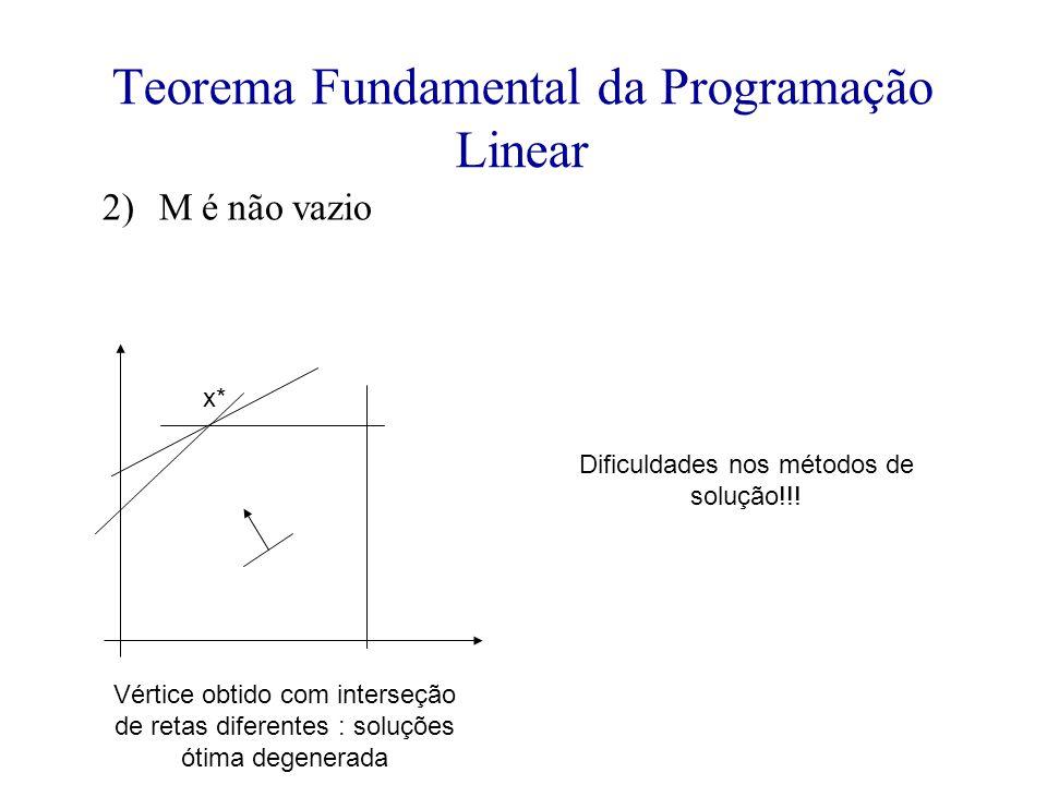 Teorema Fundamental da Programação Linear 2)M é não vazio Vértice obtido com interseção de retas diferentes : soluções ótima degenerada Dificuldades nos métodos de solução!!.