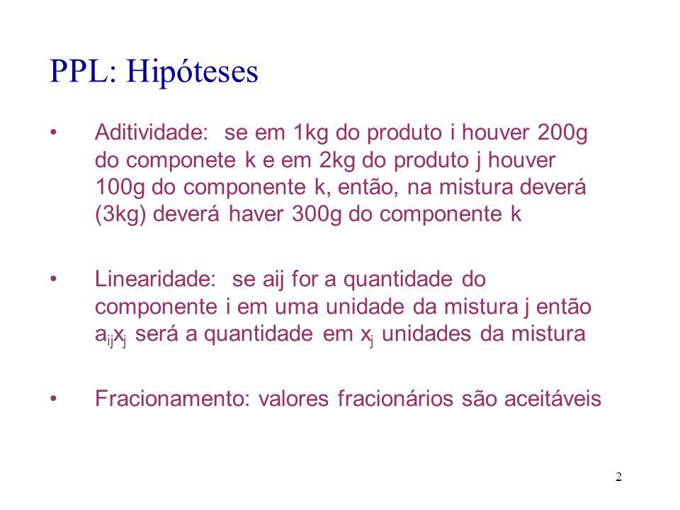 2 PPL: Hipóteses Aditividade: se em 1kg do produto i houver 200g do componete k e em 2kg do produto j houver 100g do componente k, então, na mistura d