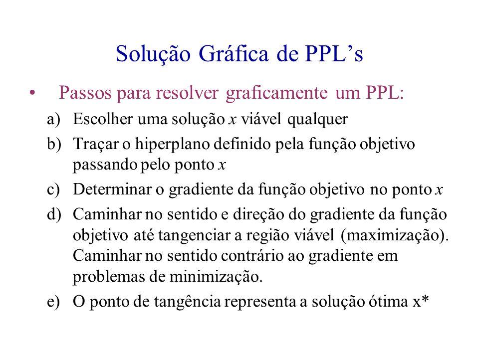 Solução Gráfica de PPL's Passos para resolver graficamente um PPL: a)Escolher uma solução x viável qualquer b)Traçar o hiperplano definido pela função