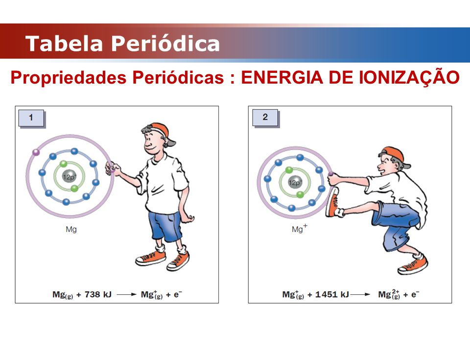 Tabela Periódica Propriedades Periódicas : ENERGIA DE IONIZAÇÃO