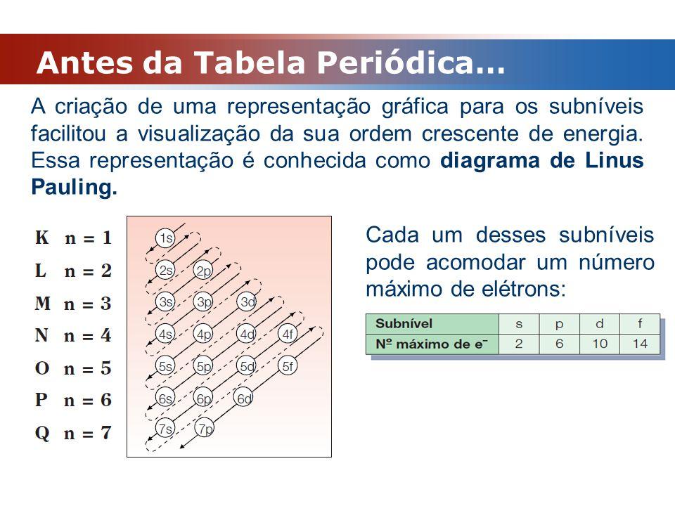 Antes da Tabela Periódica… Distribuição eletrônica por subníveis Como num átomo o número de prótons (Z) é igual ao número de elétrons, conhecendo o número atômico poderemos fazer a distribuição dos elétrons nos subníveis.