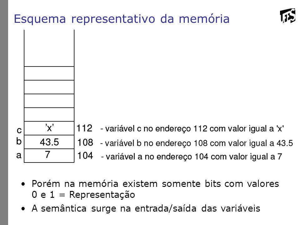 Esquema representativo da memória Porém na memória existem somente bits com valores 0 e 1 = Representação A semântica surge na entrada/saída das variá