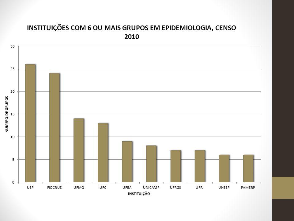 Total de doutores: 979 (1,2%) 0,51 doutor por 100.000 habitantes Média por grupo = 4,9