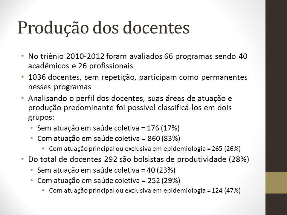 Produção dos docentes No triênio 2010-2012 foram avaliados 66 programas sendo 40 acadêmicos e 26 profissionais 1036 docentes, sem repetição, participa