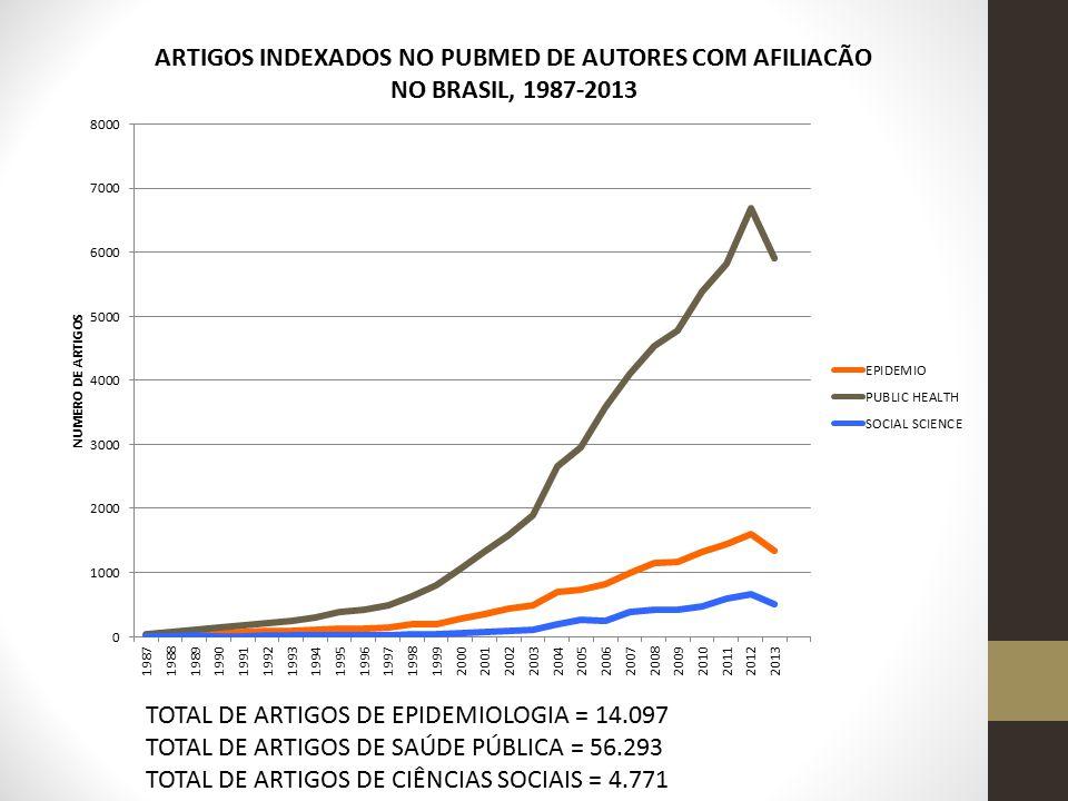 TOTAL DE ARTIGOS DE EPIDEMIOLOGIA = 14.097 TOTAL DE ARTIGOS DE SAÚDE PÚBLICA = 56.293 TOTAL DE ARTIGOS DE CIÊNCIAS SOCIAIS = 4.771