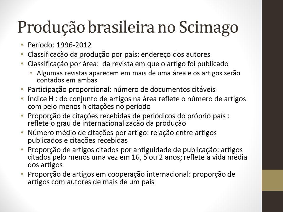 Produção brasileira no Scimago Período: 1996-2012 Classificação da produção por país: endereço dos autores Classificação por área: da revista em que o