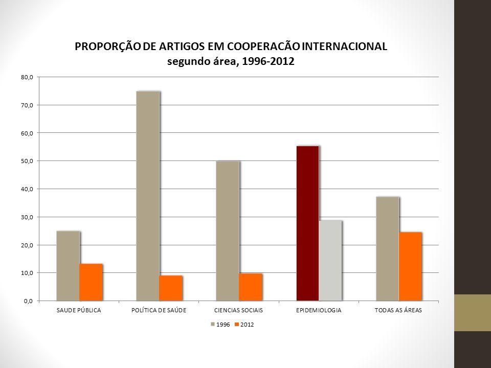 Produção indexada PUBMED: crescimento exponencial no número de artigos durante todo o período.