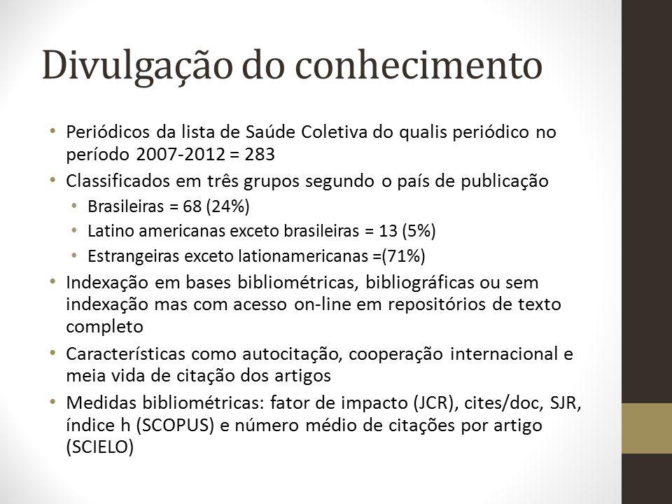 Divulgação do conhecimento Periódicos da lista de Saúde Coletiva do qualis periódico no período 2007-2012 = 283 Classificados em três grupos segundo o