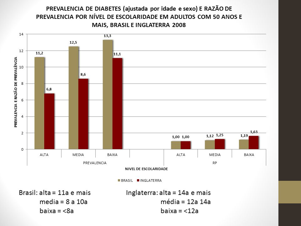 Brasil: alta = 11a e mais media = 8 a 10a baixa = <8a Inglaterra: alta = 14a e mais média = 12a 14a baixa = <12a