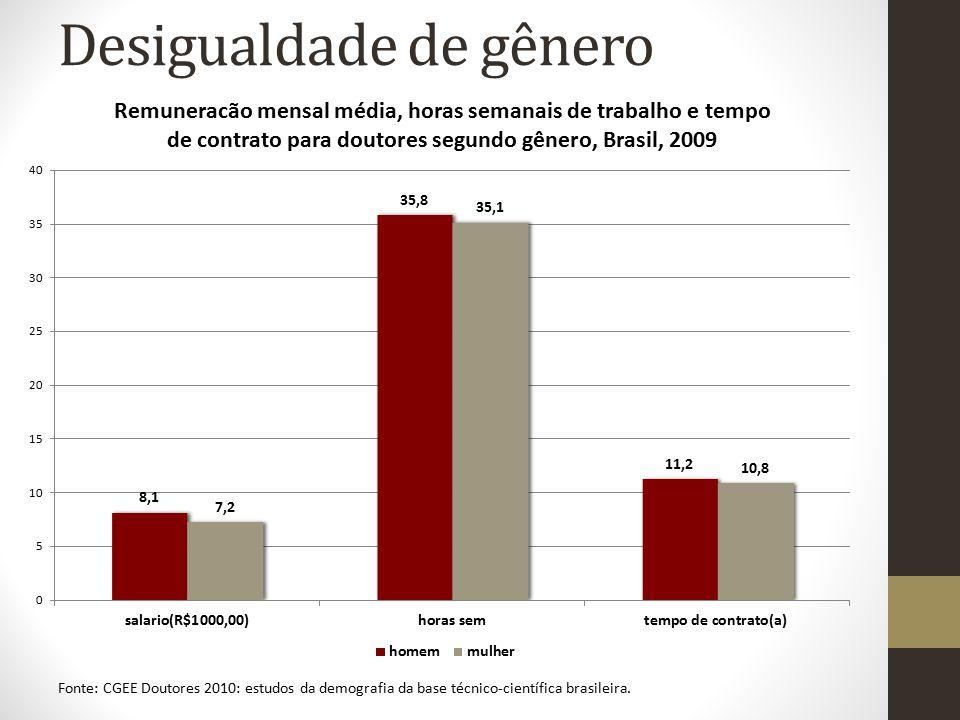 Desigualdade de gênero Fonte: CGEE Doutores 2010: estudos da demografia da base técnico-científica brasileira.