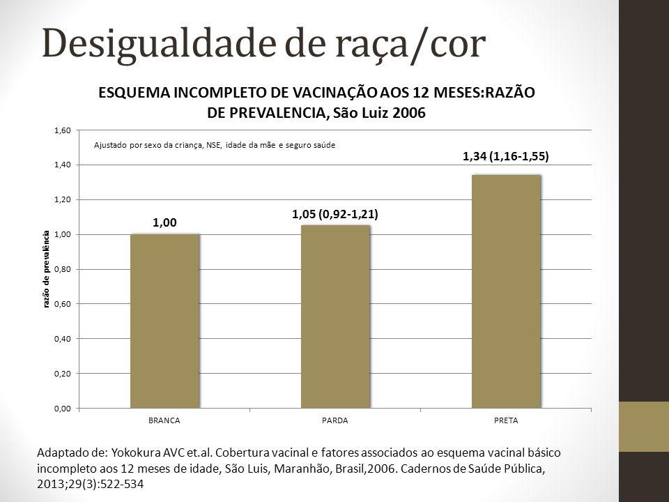 Desigualdade de raça/cor Ajustado por sexo da criança, NSE, idade da mãe e seguro saúde Adaptado de: Yokokura AVC et.al. Cobertura vacinal e fatores a