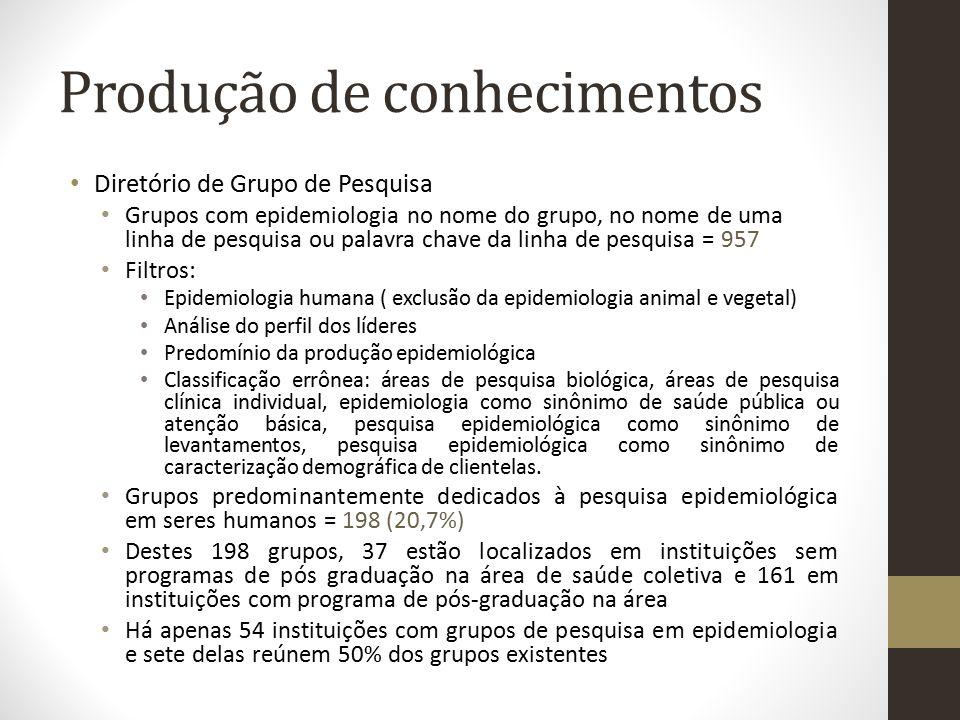 Produção de conhecimentos Diretório de Grupo de Pesquisa Grupos com epidemiologia no nome do grupo, no nome de uma linha de pesquisa ou palavra chave