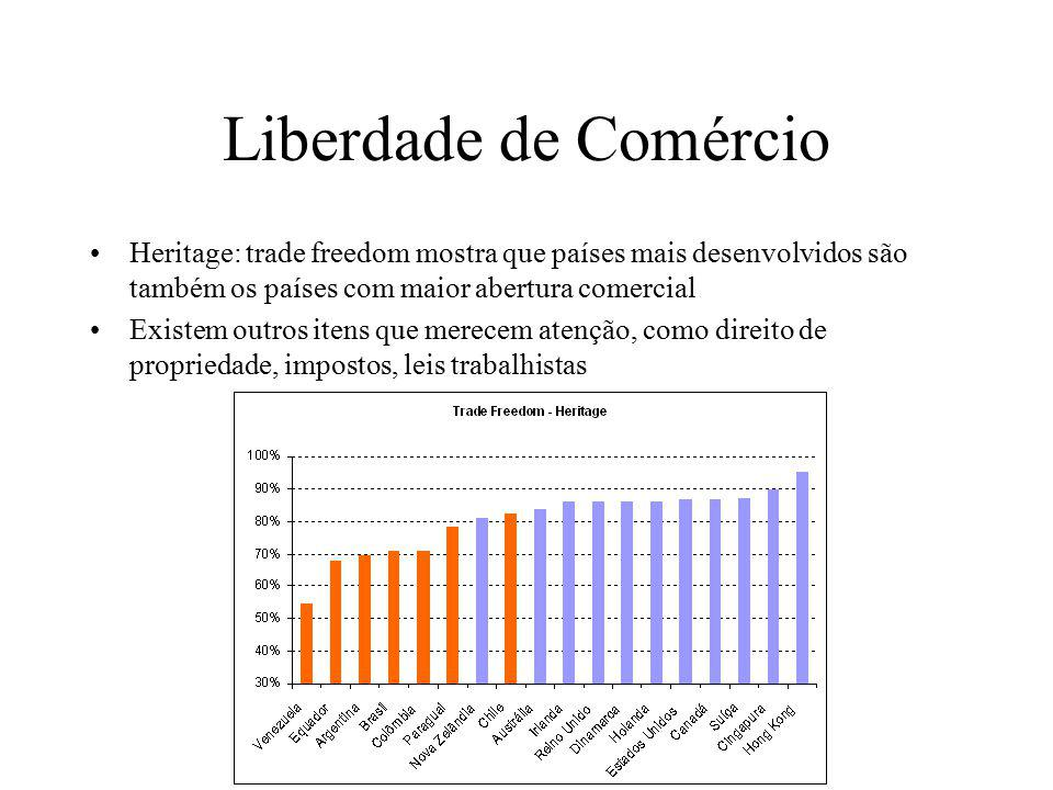 Liberdade de Comércio Heritage: trade freedom mostra que países mais desenvolvidos são também os países com maior abertura comercial Existem outros itens que merecem atenção, como direito de propriedade, impostos, leis trabalhistas