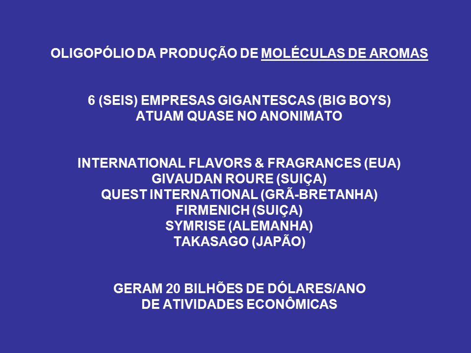- D - CONTROLE OLIGOPOLÍSTICO DAS EMPRESAS TRANSNACIONAIS