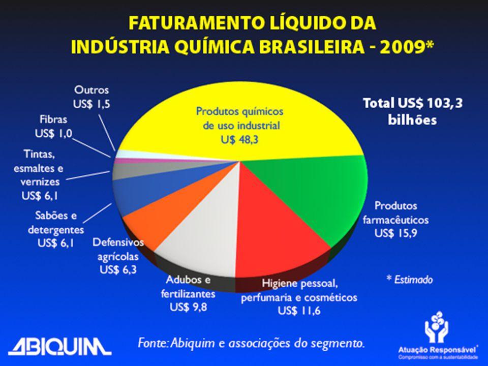 27 corporações internacionais são detentoras do maior número de depósitos de patentes.