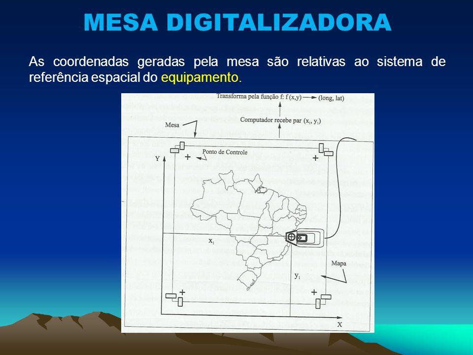 As coordenadas geradas pela mesa são relativas ao sistema de referência espacial do equipamento.