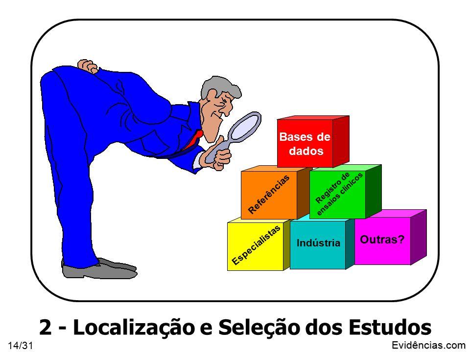 Evidências.com 14/31 2 - Localização e Seleção dos Estudos Indústria Especialistas Referências Outras.