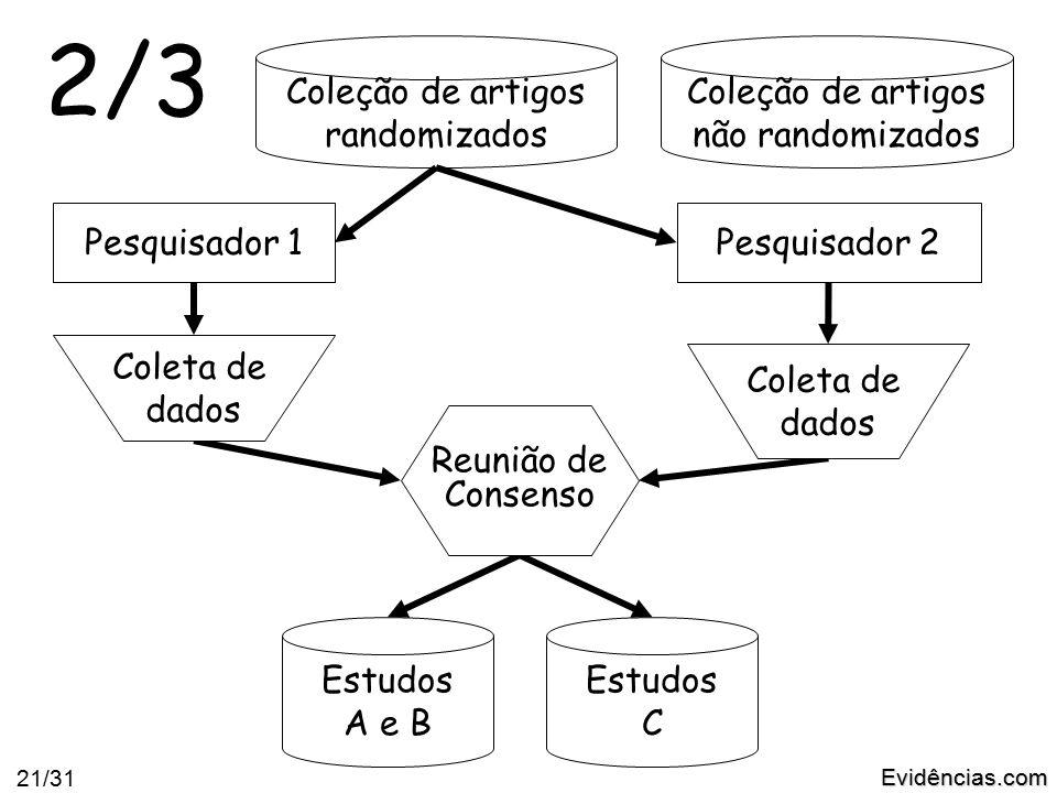 Evidências.com 21/31 Coleção de artigos randomizados Coleção de artigos não randomizados Pesquisador 2 Estudos C Estudos A e B 2/3 Reunião de Consenso Coleta de dados Pesquisador 1 Coleta de dados