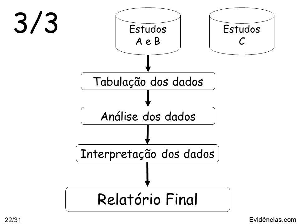 Evidências.com 22/31 Estudos A e B Estudos C Tabulação dos dadosAnálise dos dados Interpretação dos dados 3/3 Relatório Final