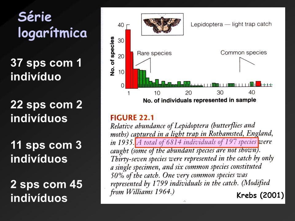 Krebs (2001) Série logarítmica 37 sps com 1 indivíduo 22 sps com 2 indivíduos 11 sps com 3 indivíduos 2 sps com 45 indivíduos