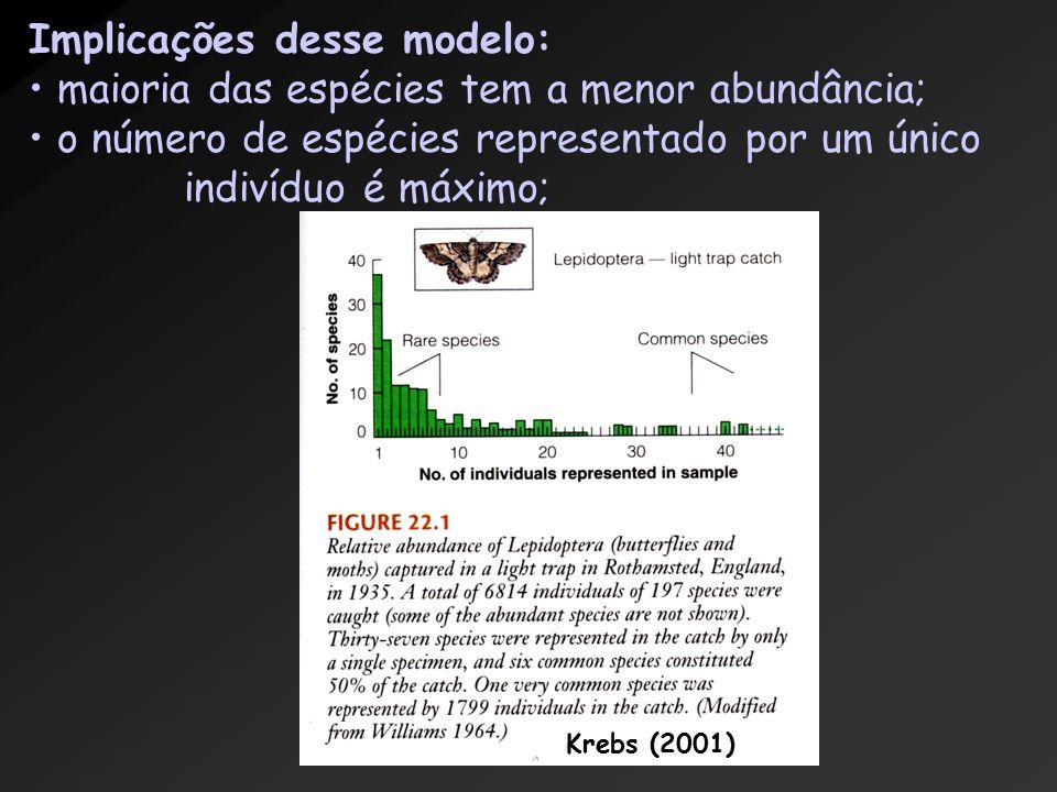 Implicações desse modelo: maioria das espécies tem a menor abundância; o número de espécies representado por um único indivíduo é máximo; Krebs (2001)