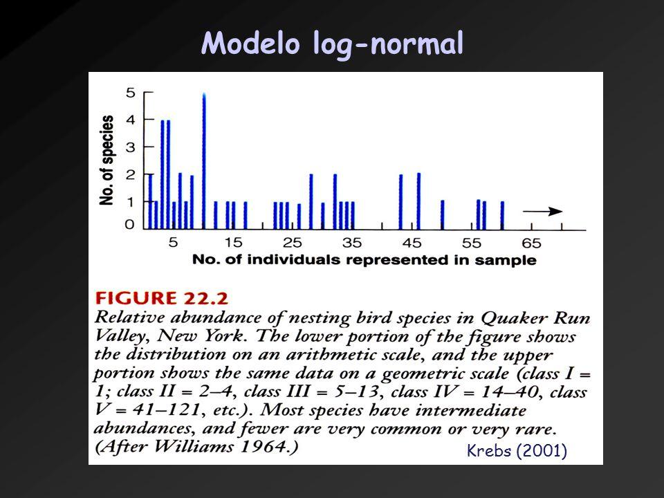 Modelo log-normal Krebs (2001)