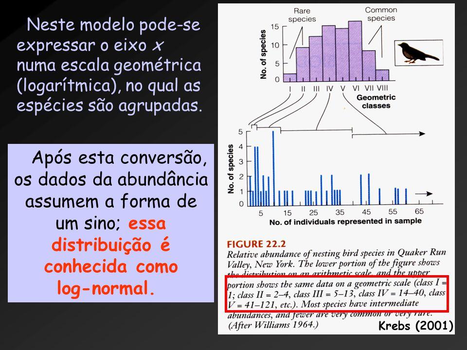 Neste modelo pode-se expressar o eixo x numa escala geométrica (logarítmica), no qual as espécies são agrupadas.