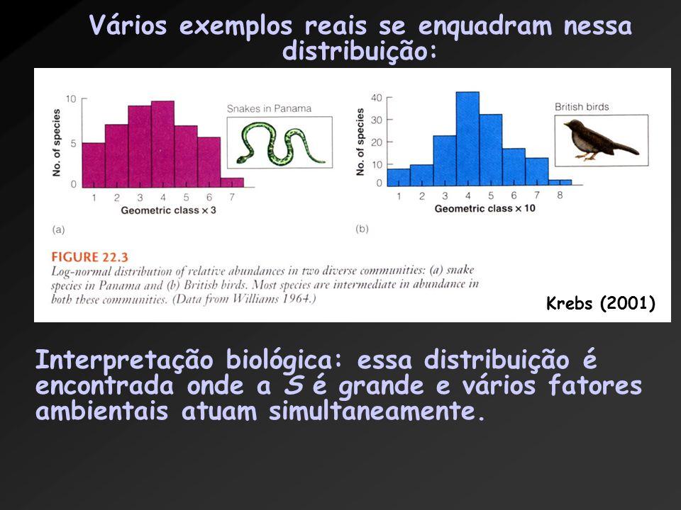 Vários exemplos reais se enquadram nessa distribuição: Interpretação biológica: essa distribuição é encontrada onde a S é grande e vários fatores ambientais atuam simultaneamente.