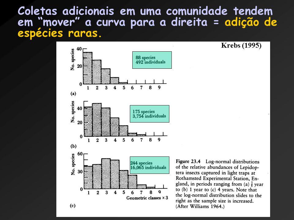 Coletas adicionais em uma comunidade tendem em mover a curva para a direita = adição de espécies raras.