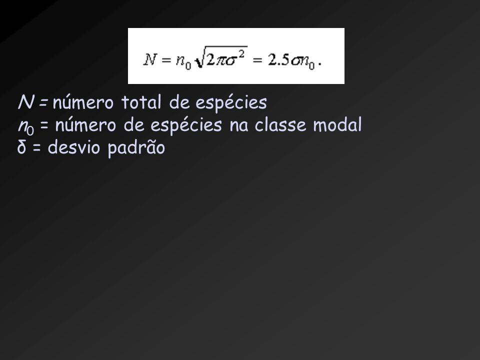 N = número total de espécies n 0 = número de espécies na classe modal δ = desvio padrão