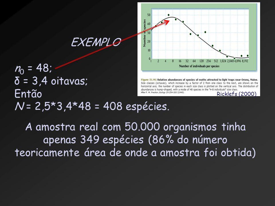 EXEMPLO n 0 = 48; δ = 3,4 oitavas; Então N = 2,5*3,4*48 = 408 espécies.