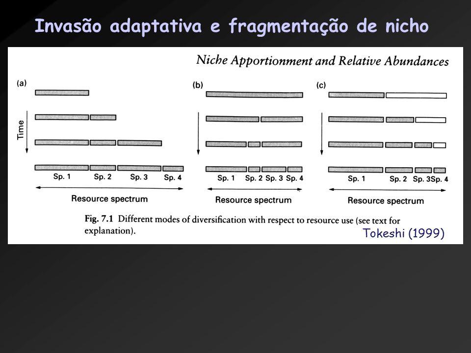 Tokeshi (1999) Invasão adaptativa e fragmentação de nicho