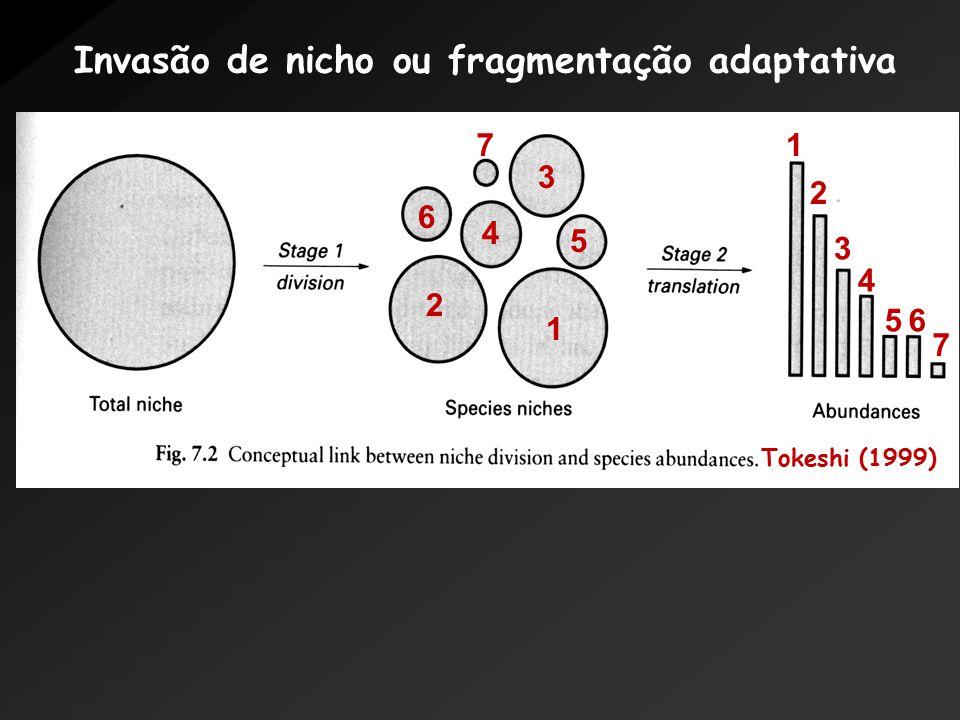 Tokeshi (1999) 1 1 2 2 3 3 4 4 5 5 6 6 7 7 Invasão de nicho ou fragmentação adaptativa