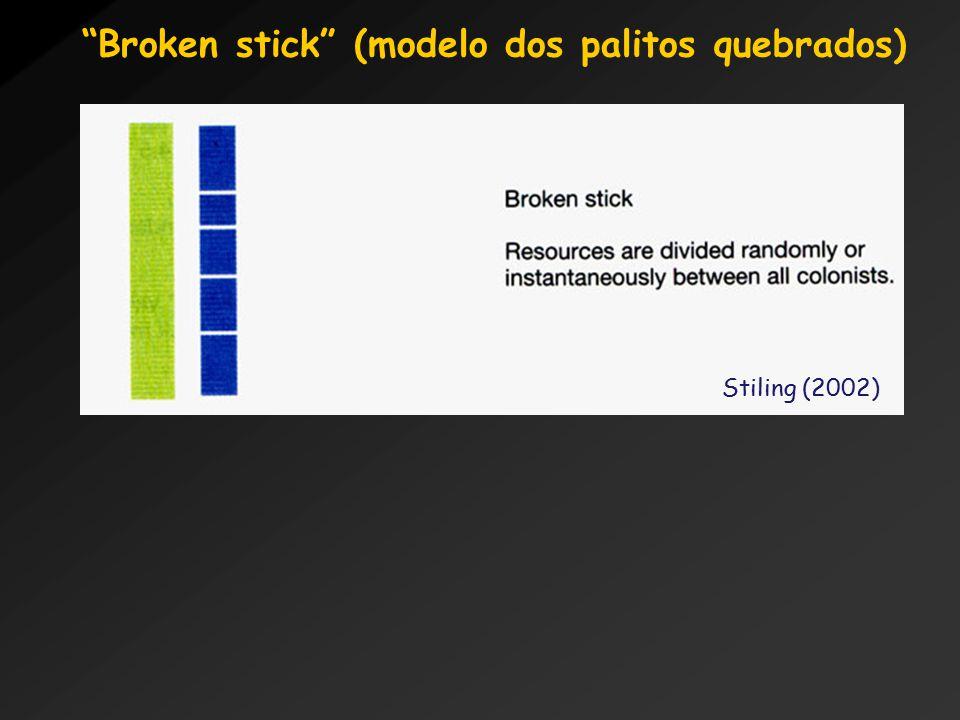 Broken stick (modelo dos palitos quebrados) Stiling (2002)