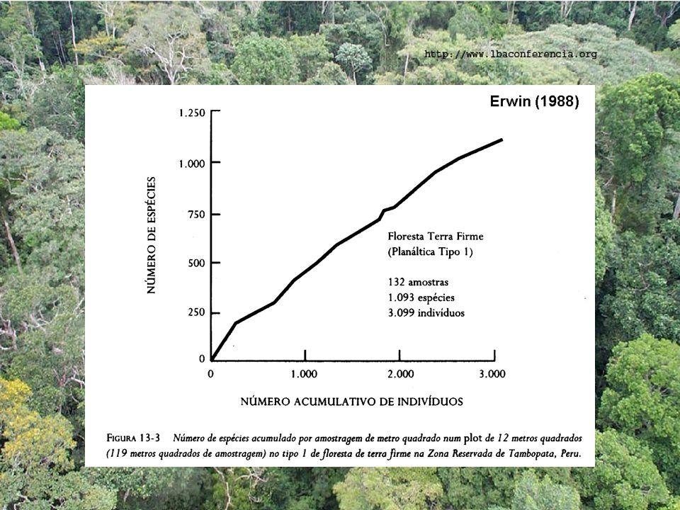 Quando a distribuição é log-normal, pode-se estimar a S de espécies de uma comunidade mesmo sem que todas tenham sido capturadas Krebs (1995)