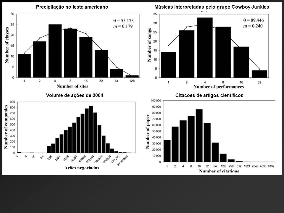 Ações negociadas Precipitação no leste americanoMúsicas interpretadas pelo grupo Cowboy Junkies Volume de ações de 2004Citações de artigos científicos
