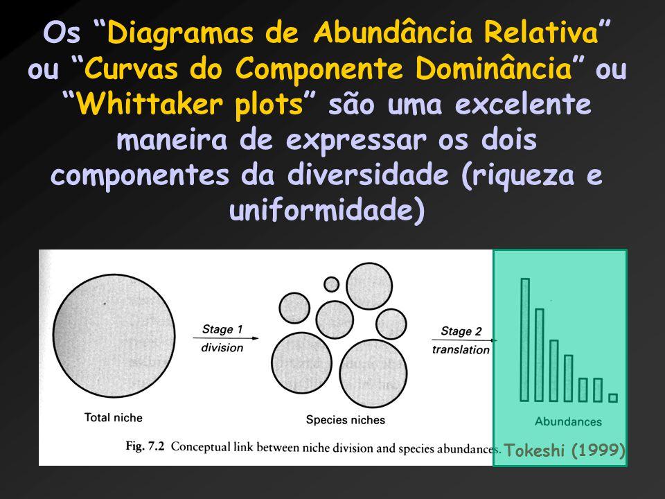 Os Diagramas de Abundância Relativa ou Curvas do Componente Dominância ou Whittaker plots são uma excelente maneira de expressar os dois componentes da diversidade (riqueza e uniformidade) Tokeshi (1999)