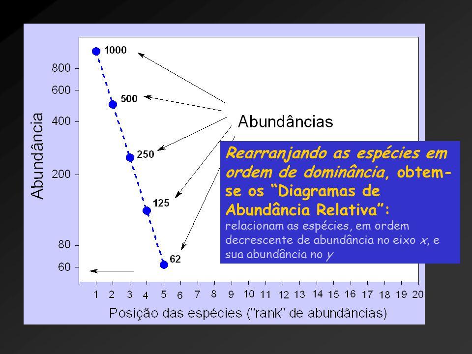 Rearranjando as espécies em ordem de dominância, obtem- se os Diagramas de Abundância Relativa : relacionam as espécies, em ordem decrescente de abundância no eixo x, e sua abundância no y