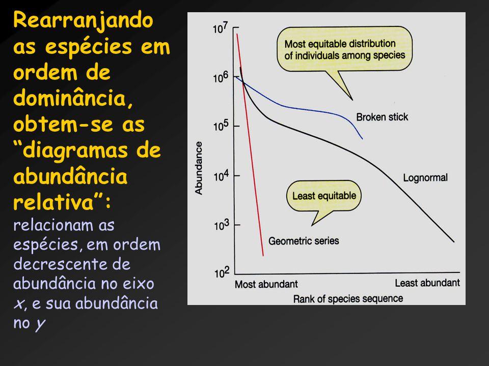 Rearranjando as espécies em ordem de dominância, obtem-se as diagramas de abundância relativa : relacionam as espécies, em ordem decrescente de abundância no eixo x, e sua abundância no y