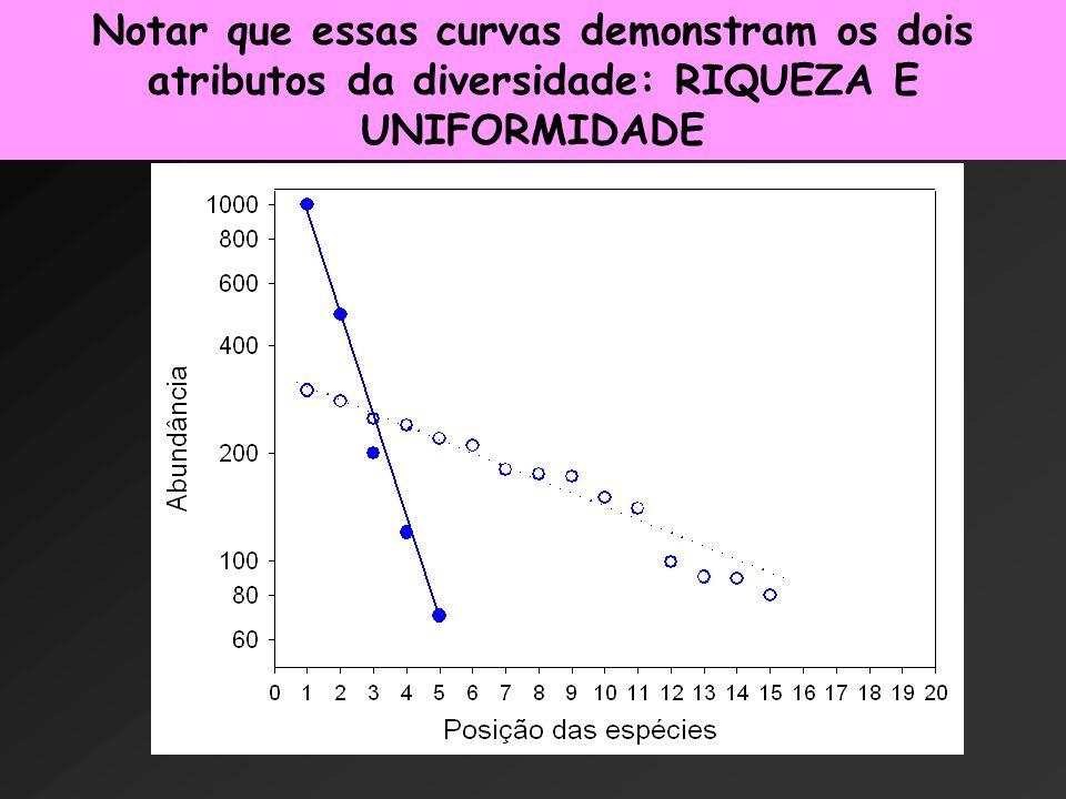 Notar que essas curvas demonstram os dois atributos da diversidade: RIQUEZA E UNIFORMIDADE