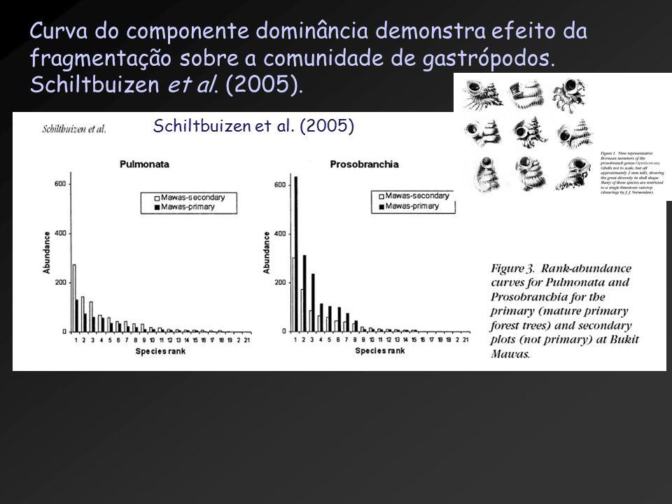 Curva do componente dominância demonstra efeito da fragmentação sobre a comunidade de gastrópodos.